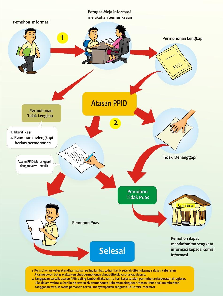Prosedur Mengajukan Sengketa ke Komisi Informasi