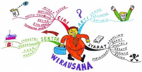 PEMBENTUKAN JIWA WIRAUSAHA BAGI GENERASI MUDA INDONESIA